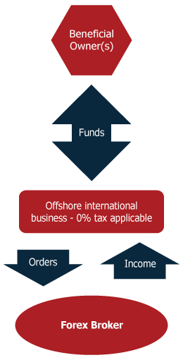 Forex offshore account